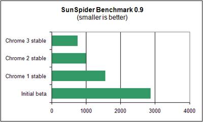 Chrome 3 Sun Spider
